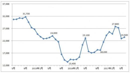 スクラップ グラフ 相場 鉄 価格